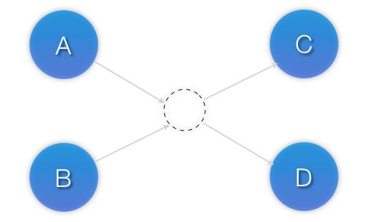 Configuration Explained