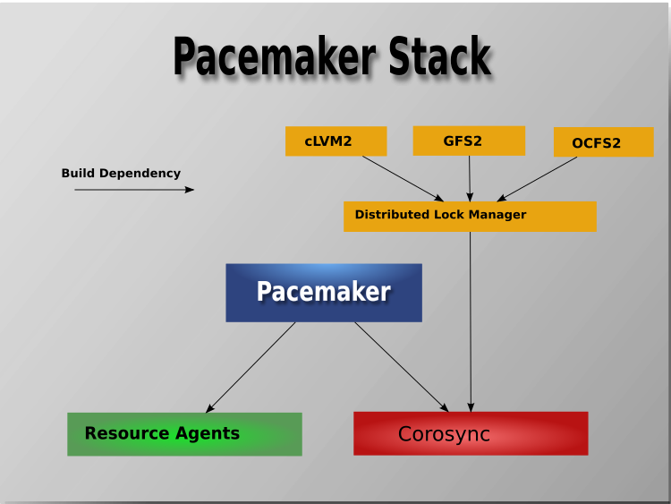 Pacemaker Stack